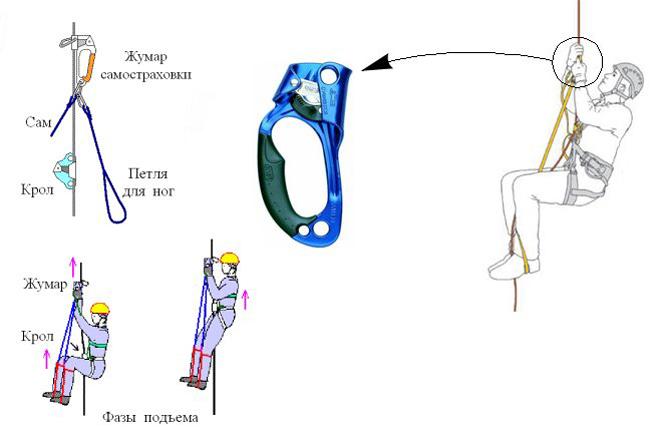 Техника подьема с жумаром и педалями